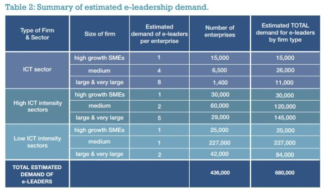 "forrás: ""E-Leadership: Skills for Competitiveness and Innovation"" - European Commission"