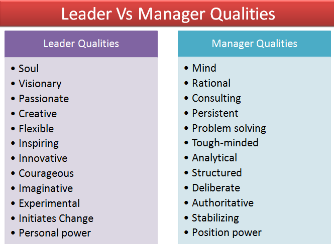 leader-vs-manager
