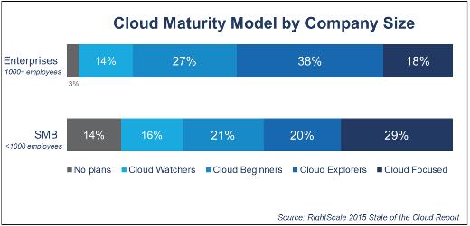 Cloud-maturity