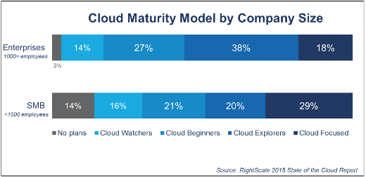 Cloud-maturity