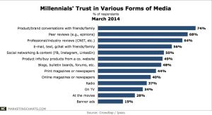 Millennials' trust in various forms of media