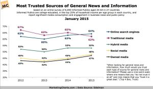 Most trusted sources of general news and information