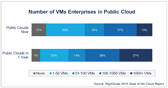 Enterprise-VM-public-cloud