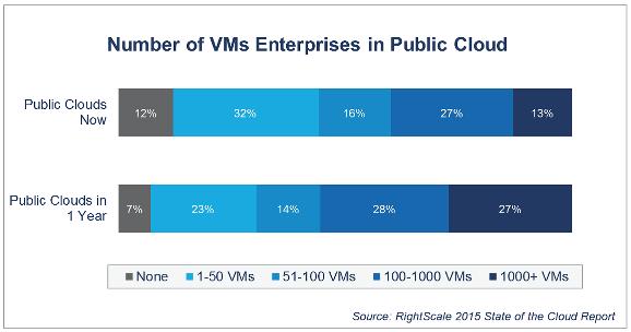 Enterprise-VM-public-cloud
