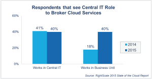 IT-cloud-broker