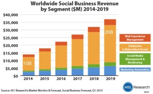 Social Business Market 2014-2019