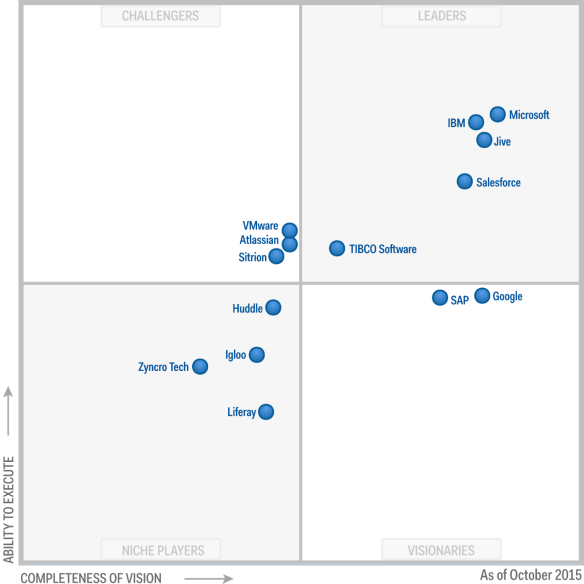 ESN-Gartner-magic-quadrant-2015