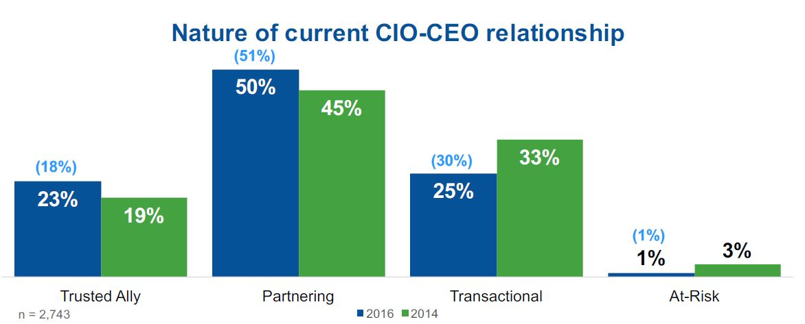 cio and ceo relationship
