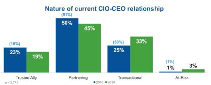 Gartner-2016-CIO-CEO-relationship