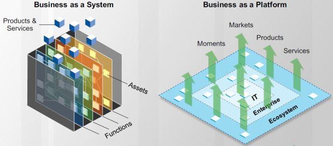 Gartner_Business_as_a_Platform