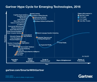 Emerging-Technology-Hype-Cycle-for-2016_Infographic_revise2