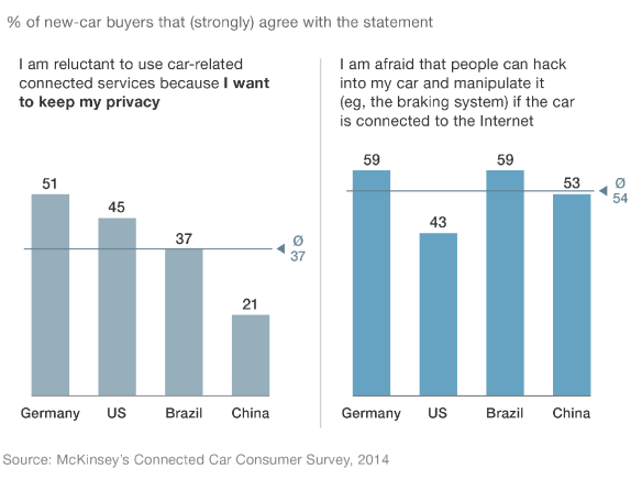McKinsey_2014_PNG_Connected_Car_chart