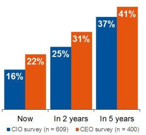 """A bevétel mekkora része származik """"digitális"""" üzletből? Forrás: Gartner (2015-2016)"""