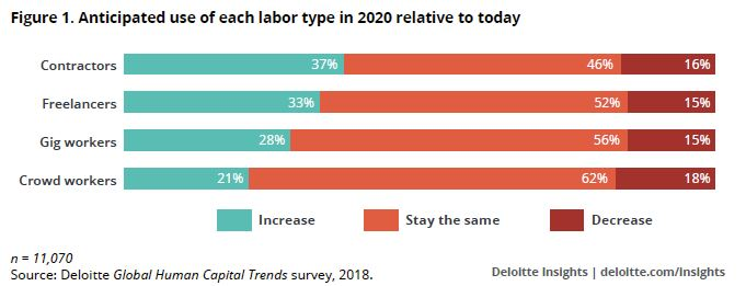 Deloitte-2018-Anticipated-use-of-each-labor-type-in-2020-relative-to-today